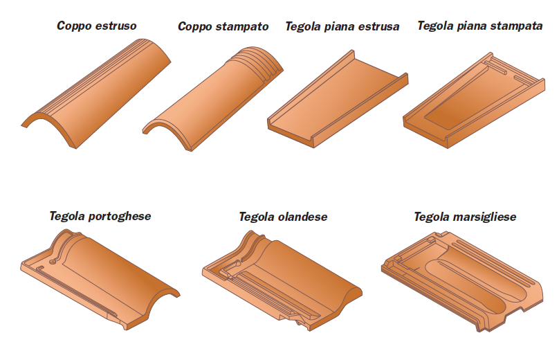 Tipologie coppi